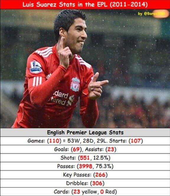 Luis Suarez Stats in the EPL #fcblive #Suarez33<br>http://pic.twitter.com/nPpRJp7he1