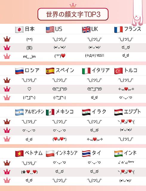 10000RT:【調査】2019年、世界で最も使われた顔文字は  ¯\_(ツ)_/¯「Simeji」が発表。¯\_(ツ)_/¯は11ヵ国で1位を獲得しているが、日本ではランク外となった。