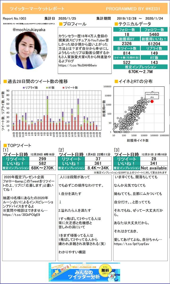 @mochizukiayaka こうやって1枚のレポートになるとどんなツイートが良いのかわかりやすいよね。自分大好きもっちー4万登録yさんのレポートお待たせしました!プレミアム版もあるよ≫