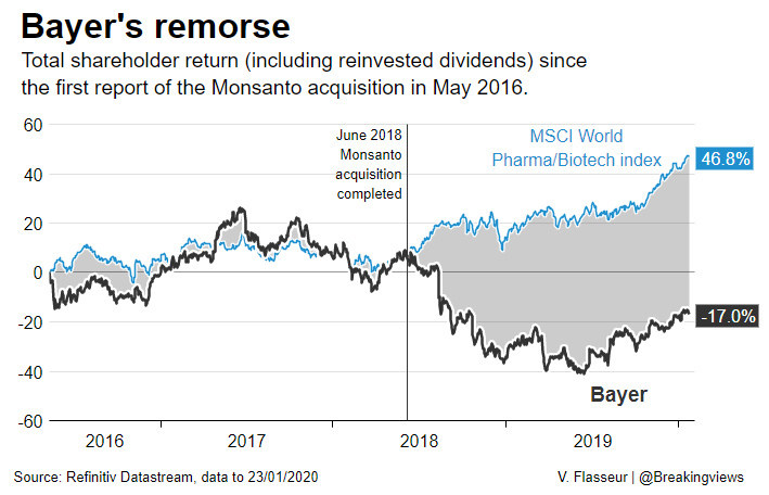 Back in mid-2016, when rumours of a Monsanto deal first surfaced, Bayer's market cap was 92 bln euros. Since then, it has dropped 17%, while the global pharmaceutical index it tracked is up 47%. @edwardcropley and @aimeedonnellan write: http://bit.ly/2TT240n  @ReutersFlasseur