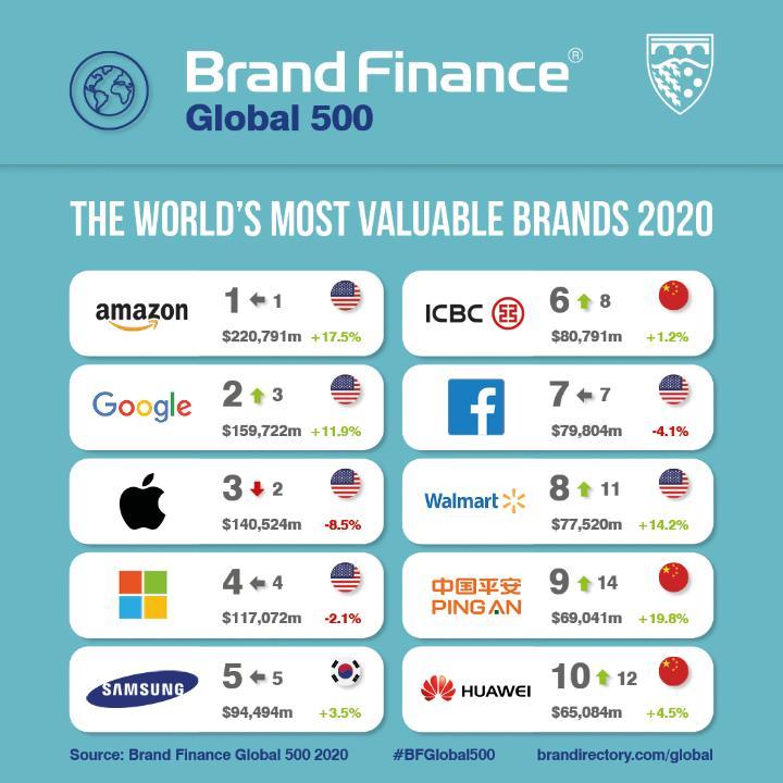 Amazon, Google y Apple, las más valiosas