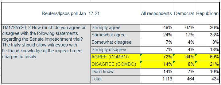I'm still getting lots of questions about this poll. Here's the relevant data. And full results --> https://tmsnrt.rs/2sQz524 @ReutersPolitics @IpsosNewsPolls