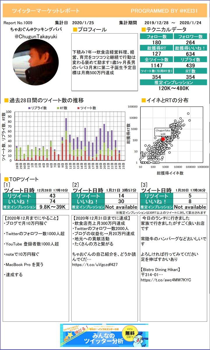 @ChugunTakayuki こうやって1枚のレポートになるとどんなツイートが良いのかわかりやすいよね。ちゃおぐんクッキングパパさんのレポートお待たせしました!プレミアム版もあるよ≫