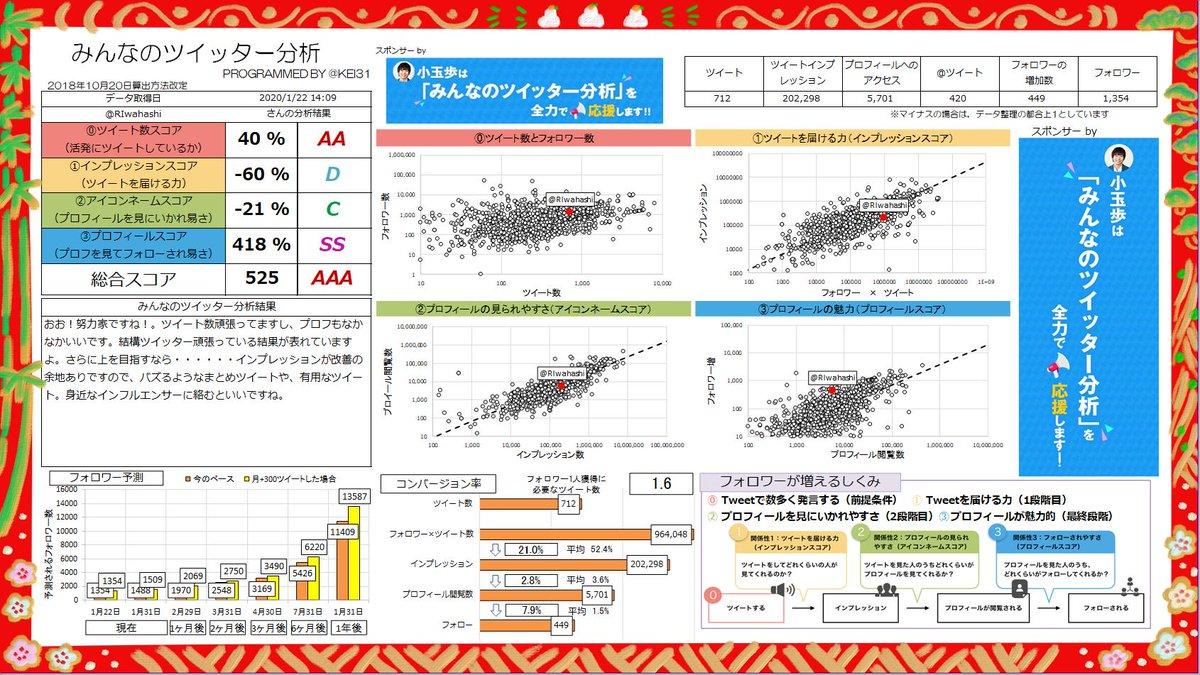 @RIwahashi 総合スコア525!AAAランクです! おお!努力家ですね!。ツイート数頑張ってますし、プロフもなかなかいいです。頑張っている結果が表れていますよ。あなたへのおすすめ記事  | スポンサーby @ayumu_fmcみんなも分析しよう→