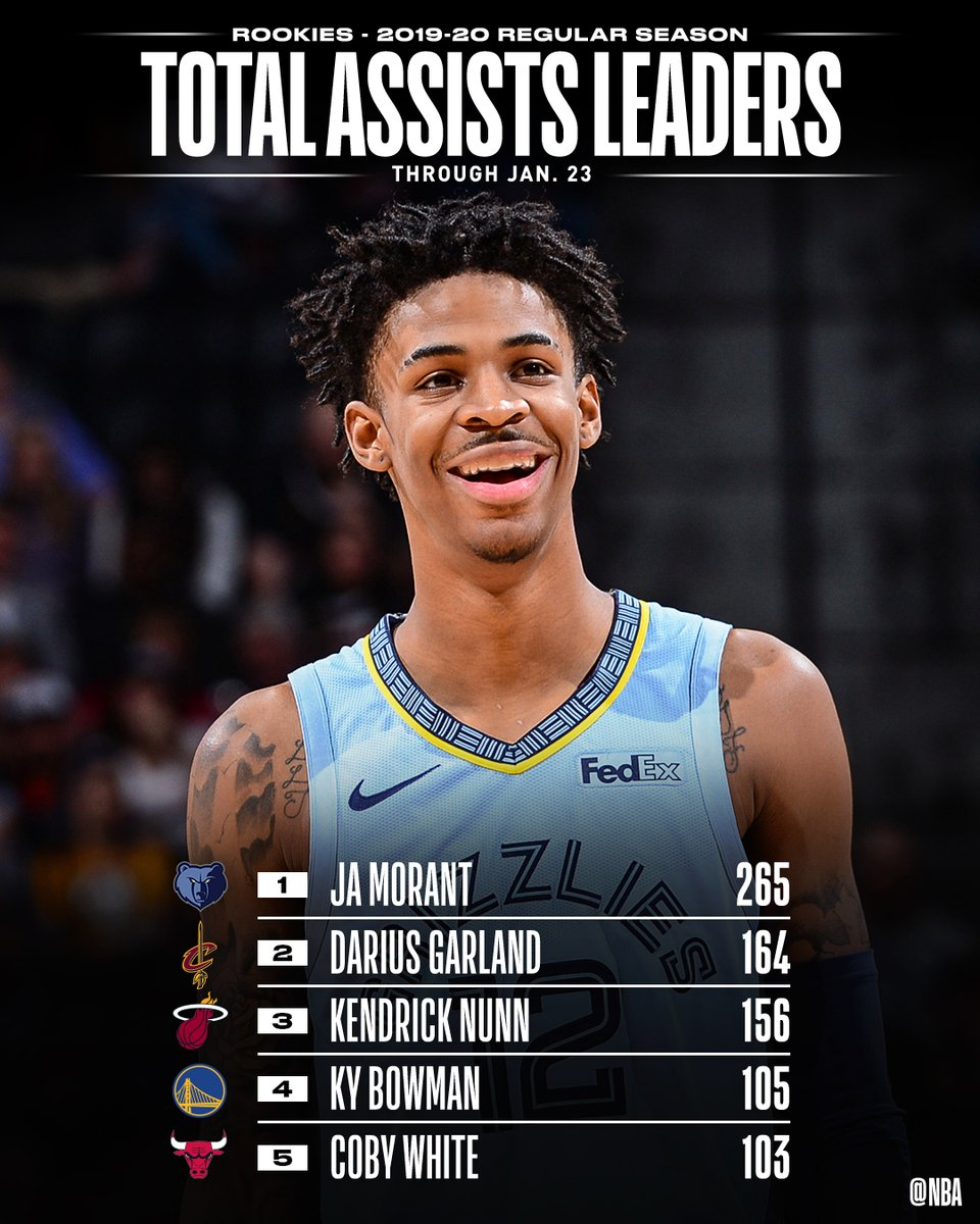 TOTAL ASSISTS and ASSISTS PER GAME leaders through 1/23 among #NBARooks.