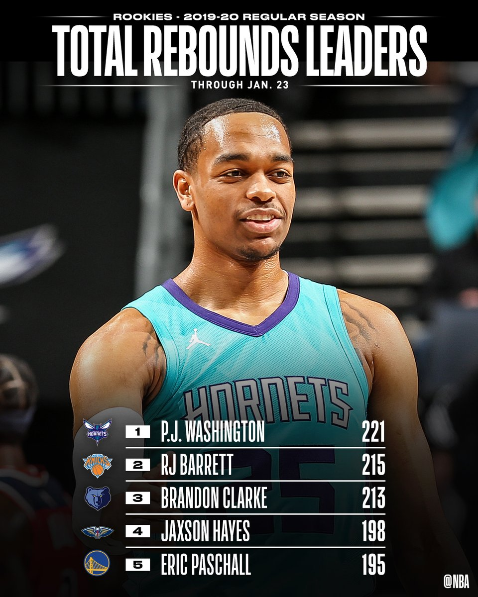 TOTAL REBOUNDS and REBOUNDS PER GAME leaders through 1/23 among #NBARooks.