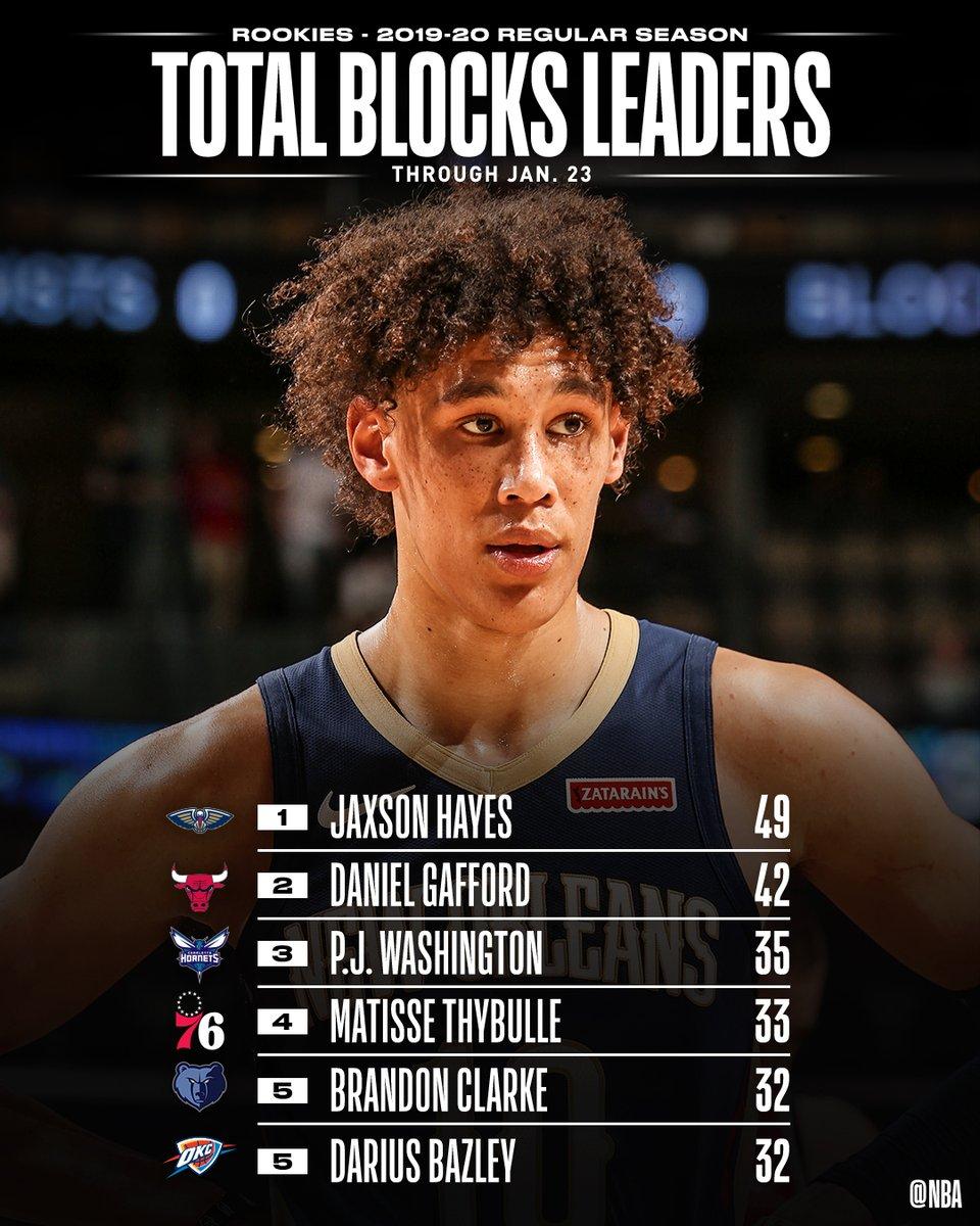 TOTAL BLOCKS and BLOCKS PER GAME leaders through 1/23 among #NBARooks.