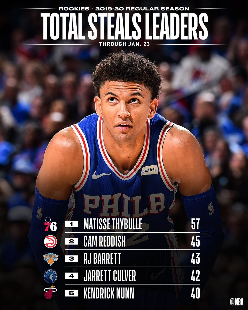 TOTAL STEALS and STEALS PER GAME leaders through 1/23 among #NBARooks.