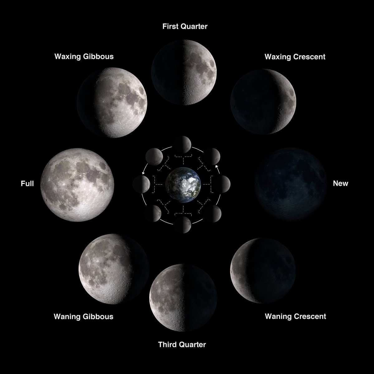 Today the Moon reaches its new phase, meaning it's not visible in the sky and a new monthly lunar cycle has begun. This month's new Moon also marks the first day of the #LunarNewYear. Learn all about the phases of the Moon: go.nasa.gov/2n23NSQ