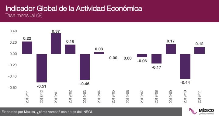 El INEGI publicó hoy el IGAE de noviembre 2019; el incremento mensual fue de 0.1%, y en términos anuales cayó 0.8%, la séptima caída consecutiva. @CarlosLoret @ValeriaMoy #AsíLasCosasconLoret