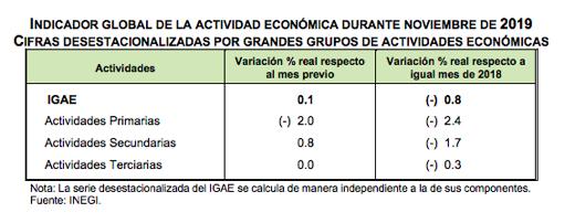 El IGAE reflejó una disminución en las actividades primarias del 2.4% respecto al mismo mes del año anterior; las actividades secundarias decrecieron (-) 1.7% y las terciarias (-) 0.3% anual. @ValeriaMoy @CarlosLoret #AsíLasCosasconLoret