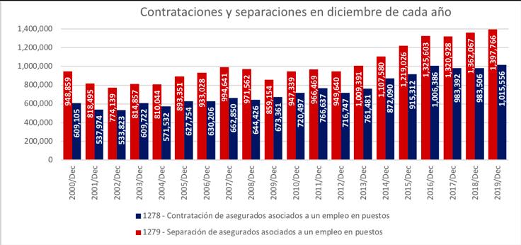 Durante diciembre de 2019 se perdieron 382,210 empleos formales; en el detalle se observa la contratación de un millón 15 mil personas y la separación de un millón 397 mil. @ValeriaMoy @CarlosLoret #AsíLasCosasConLoret