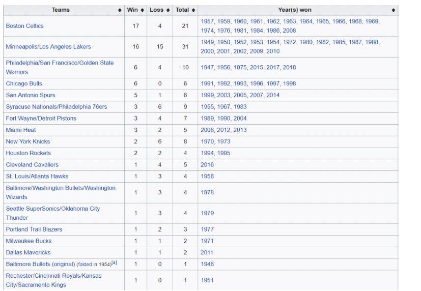 "Well Dennis Rodman was technically ""Near"" his prime sooooo"