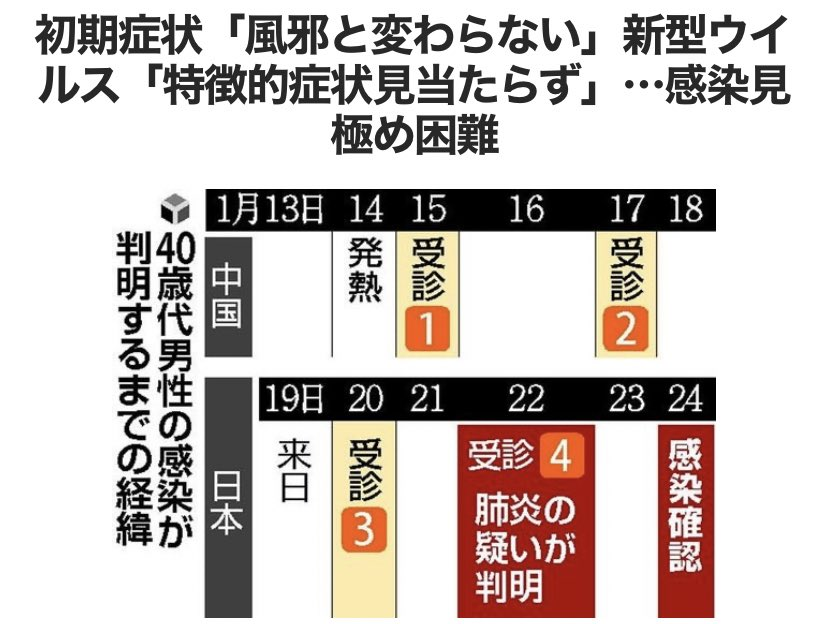 ⬜️ 日本国内で2例目の新型コロナウイルスによる肺炎患者が24日、確認された。今回の患者は、中国で最初に医療機関を受診してから日本で感染が確認されるまで1週間かかった。症状の見極めが難しい肺炎の疑いをいち早く見つけ、感染拡大を防ご… https://t.co/j3WquXn0u9