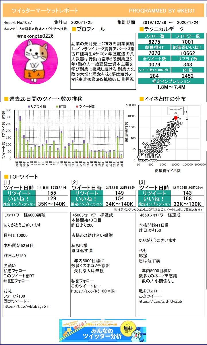 @nekonote0226 ネコノテ主人副業×海外ノマドさんのレポートができました!たくさんリツイートを獲得できましたか?今月も頑張りましょう!プレミアム版もあるよ≫