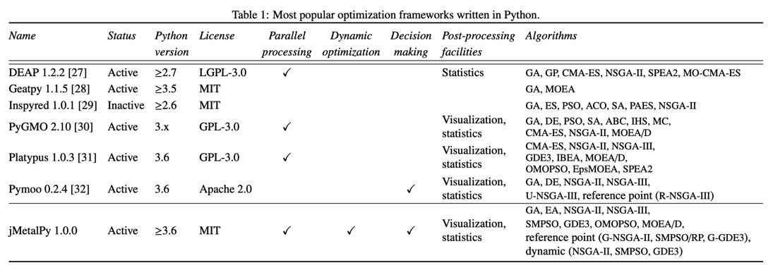 多目的最適化Pythonライブラリの比較表。