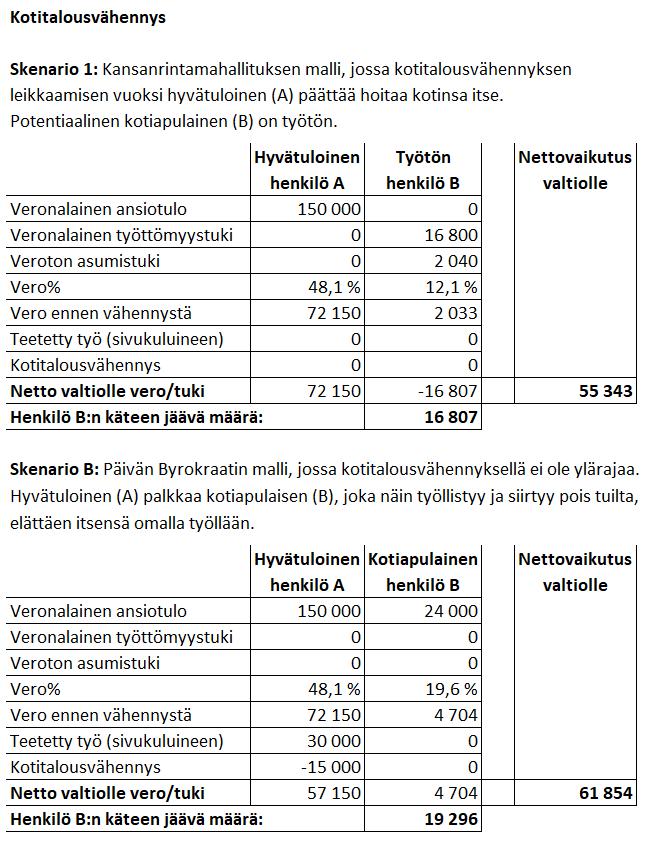 Kotitalousvähennystä ei kannattaisi rajata entisestään, jos halutaan suomalaisille lisää työtä ja valtiolle verotuloja. Päinvastoin, mallia pitäisi laajentaa. #verotus #työllisyys #talous #politiikka