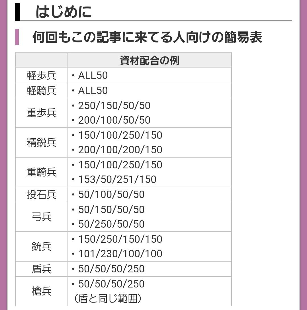 @hotaru_satuki これ刀剣乱舞の攻略サイトの情報だよ〜!!これを参考にしてみたら出るんじゃないかな?