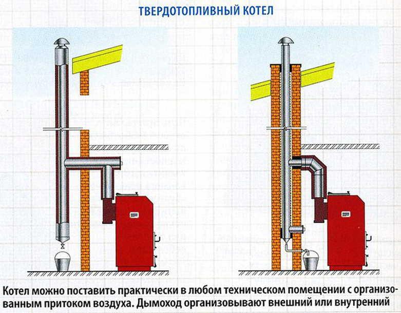 подключение котла к дымоходу схема фото валик