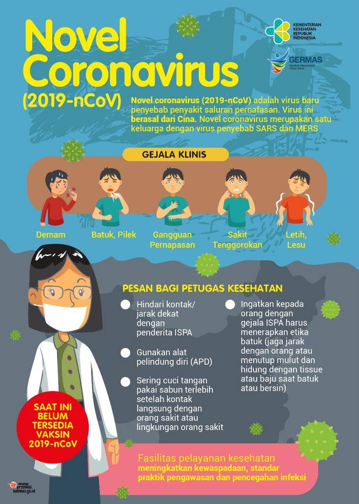 Kemenkes Ri On Twitter Saat Ini Dunia Sedang Mewaspadai Penyebaran Novel Coronavirus 2019 Ncov Yg Berasal Dari Tiongkok Virus Baru Ini Penyebab Penyakit Saluran Pernapasan Utk Meningkatkan Kewaspadaan Kita Yuk Ketahui Gejala