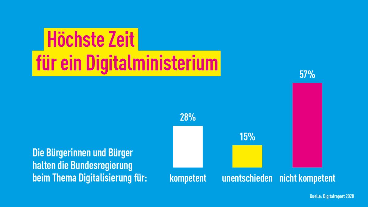 Der Bund sollte sich an #NRW orientieren. Hier sind in einem Ministerium @WirtschaftNRW alle digitalen Kompetenzen gebündelt. Damit haben wir ein Digitalministerium mit konsistenter Strategie und mit @a_pinkwart auch den kompetentesten Minister für diese herausragende Aufgabe.