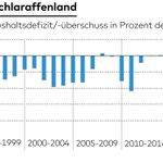 Image for the Tweet beginning: Deutschland sollte andere Wege gehen,