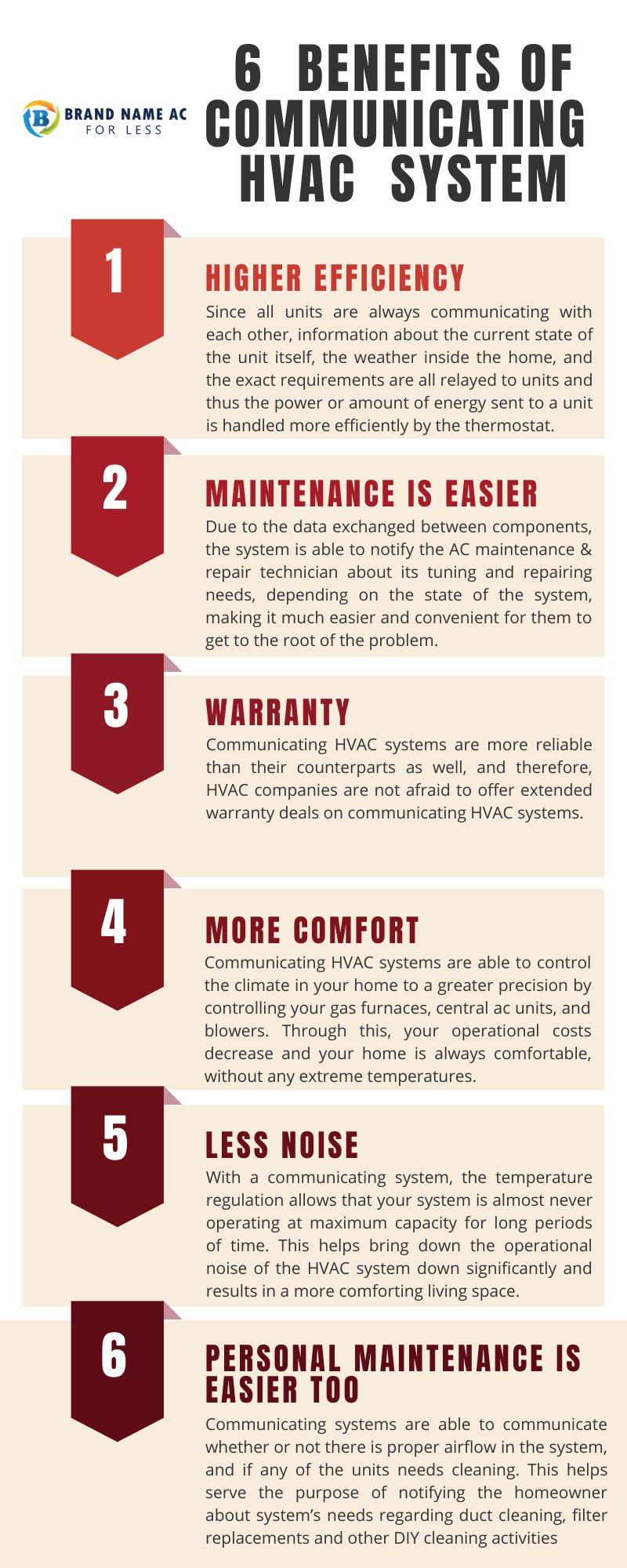 6 Benefits of Communicating HVAC System