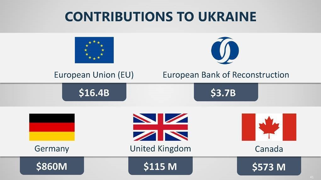 White House claim: Europe did not support Ukraine  Reality: The European Union is a huge contributor of foreign assistance to Ukraine. #TruthMatters