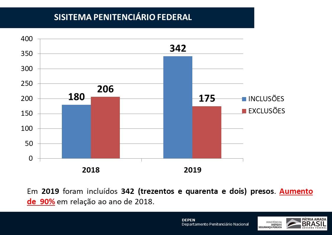 Seguindo a orientação do PR @jairbolsonaro , estamos sendo firmes com o crime organizado, isolando as lideranças em presídios federais. Em 2019, ingressaram mais criminosos nos presídios do que saíram. Em 2018, havia sido o oposto...