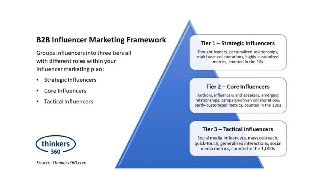 Influencer marketing is projected to be a $10B market by 2020 and is becoming a mainstream approach for companies in the B2B space too. Source @thinkers360 Link http://buff.ly/3aA1OcK via @antgrasso 👋👋👋@NicholasDEvans #InfluencerMarketing #influenceurs #B2B