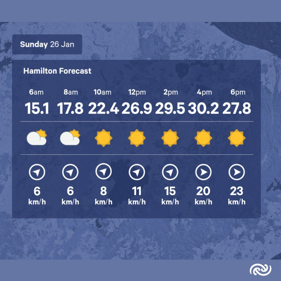 If you're heading to the last day of the Hamilton Sevens today remember to slip, slop, slap and wrap as the forecast is for another hot day. Any cloud from this morning has cleared and we are expected to reach a maximum of 31C @NZ_Sevens ^KL https://t.co/o3DibmD6bA
