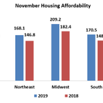 At the national level, housing affordability conditions improved in November 2019 compared to last a year ago and modestly rose compared to October, according to NAR's Housing Affordability Index. https://t.co/0RFZdIj01o