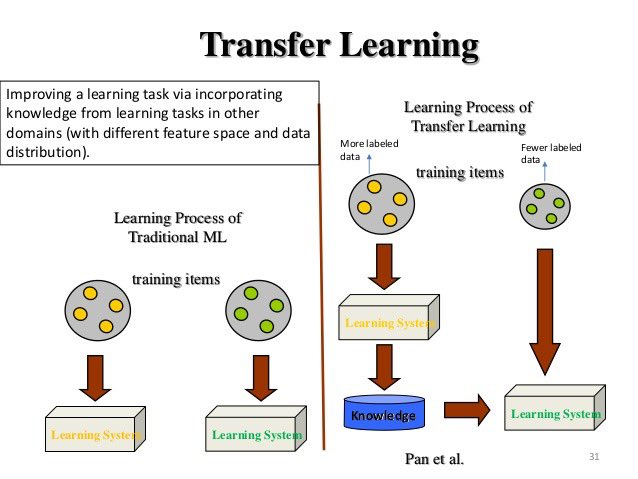 test Twitter Media - Transfer Learning — #DeepLearning for Everyone and an Accelerant for Scaling #AI Applications: https://t.co/O1ovNiVZDi —————— #BigData #DataScience #Tensorflow #Python #MachineLearning #DataMining #NeuralNetworks #Algorithms #abdsc —————— ➕See this book: https://t.co/vrkO6tvNxW https://t.co/YAvbvGEdcD