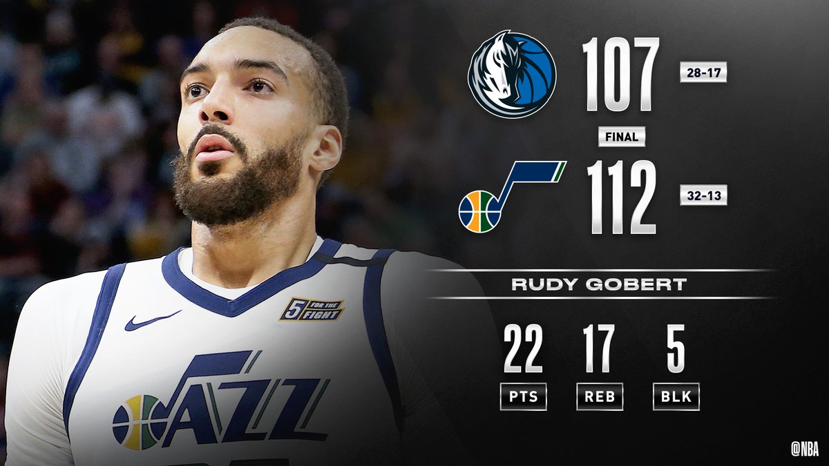 🏀 FINAL SCORE THREAD 🏀  Rudy Gobert's 22 PTS (8-8 FGM), 17 REB, 5 BLK and game-clinching block secures the @utahjazz' 19th win in their last 21 games!  Donovan Mitchell: 25 PTS, 8 REB, 5 AST Bojan Bogdanovic: 23 PTS, 4 3PM