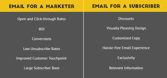 What #email means for an email #marketer and a subscriber? 📮Do you see the gap? Here are some ways on how to decode email through the eyes of a subscriber bridge this gap  👉🏻http://bit.ly/2wDtYAO  #EmailMarketing #marketing