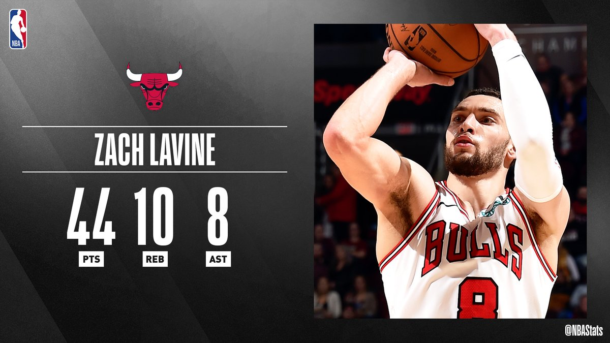 Zach LaVine recorded 44 PTS, 10 REB, 8 AST in tonight's win. The only other Bulls player to meet or exceed these marks in a game was Michael Jordan, who did so four times. #SAPStatLineOfTheNight