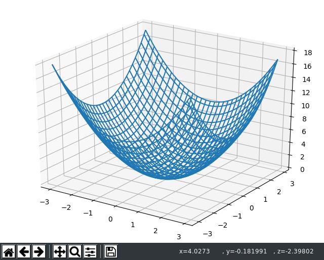 とりあえず、f(x, y) = x^2 + y^2のグラフを表示したい。Python 3:3次元グラフの書き方(matplotlib, pyplot, mplot3d, MPL) - Qiita を参考にして、グリッド生成→関数適用→グラフ描画。
