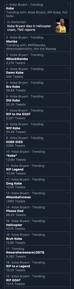 18 of the 19 trending topics on Twitter in the US right now are about Kobe. Never seen the site react to something like this before so massively. Feel so, so horrible for his family.