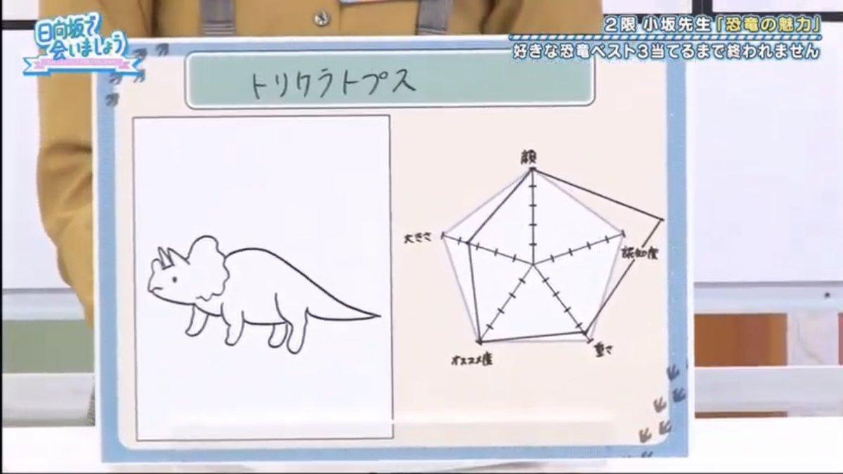 小坂 菜緒 恐竜