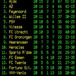 Image for the Tweet beginning: Stand eredivisie na 20 speelronden