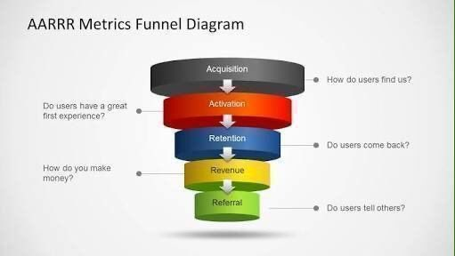 Acquisition, activation, retention, revenue and referral is all your #startup or SMB needs  #GrowthHacking #Entrepreneur #Business #SmallBiz #AARRR #SmallBusiness #SmallBiz #Marketing #GrowthMarketing #GrowthMindset #DigitalMarketing #OnlineMarketing v/@Startup_Nerdpic.twitter.com/5uvUdT9gY1