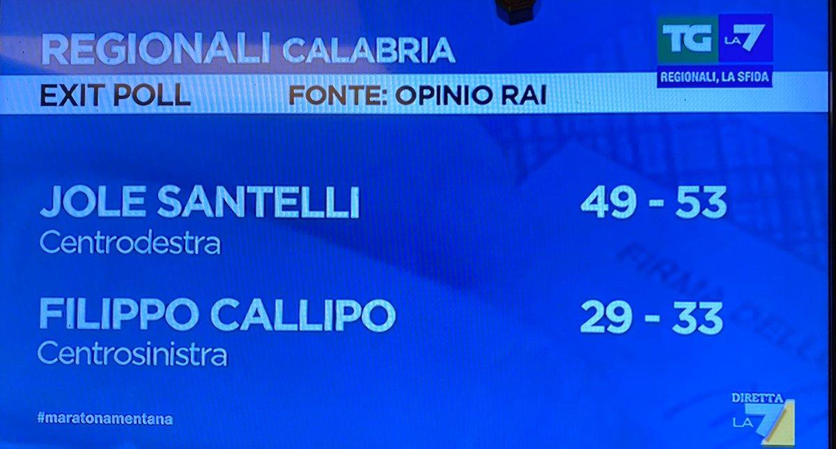 RT @paolomantovan: In #Calabria non c'è partita...