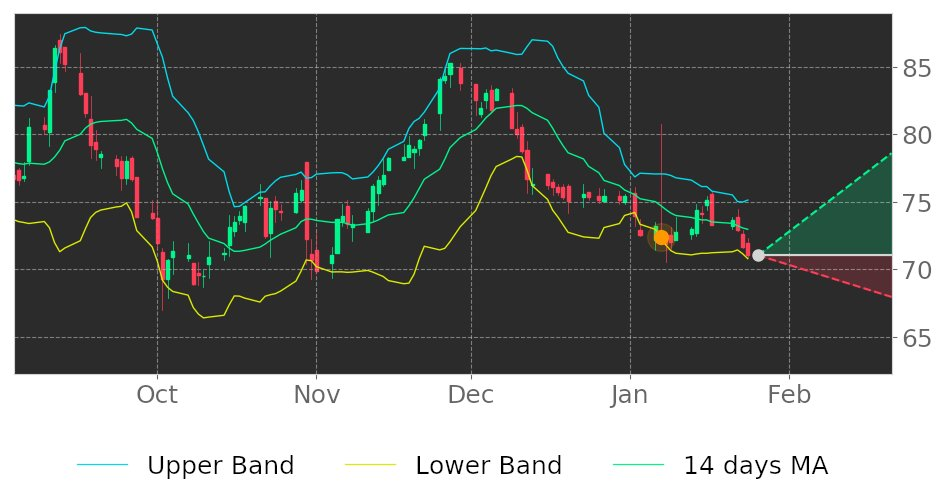 $LIVN in Uptrend: price may ascend as a result of having broken its lower Bollinger Band on January 7, 2020. View odds for this and other indicators: https://tickeron.com/go/1167064 #LivaNova #stockmarket #stock #technicalanalysis #money #trading #investing #daytrading #news #todaypic.twitter.com/S8LfcmdE43