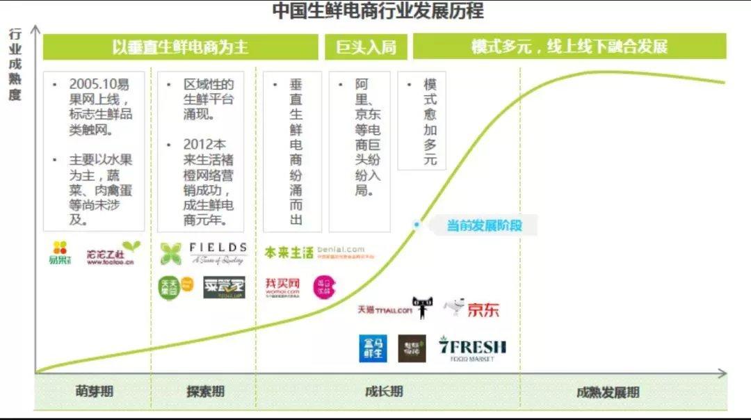 中国の生鮮ECは市場が大きいけどまだ突き抜けた会社は無いようです