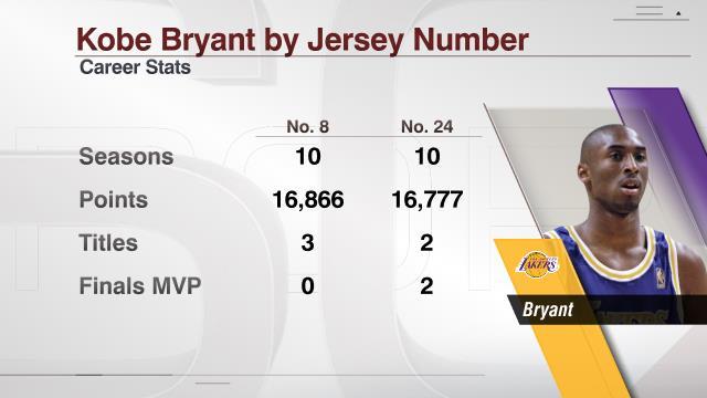 ESPN Stats & Info på Twitter: