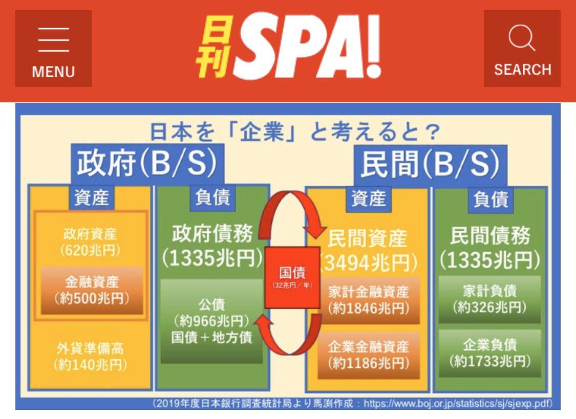 (図解)「日本は財政破綻する」はウソ…国のB/Sを用いて解説/馬渕磨理子( @weekly_SPA )国を「企業」として考えると?民間との循環サイクルも図解しました💁♂️✨(SPA!連載 ―[あの企業の意外なミライ])