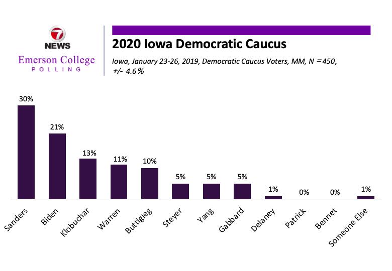 Iowa Emerson College/@7News Poll:   Democratic Caucus:  30% @BernieSanders 21% @JoeBiden 13% @amyklobuchar 11% @ewarren 10% @PeteButtigieg  5% @TomSteyer 5% @AndrewYang  5% @TulsiGabbard   https:// emersonpolling.reportablenews.com/pr/iowa-2020-s anders-solidifies-frontrunner-status-in-iowa-while-klobuchar-nears-viability  … <br>http://pic.twitter.com/KJEF1fRQOz