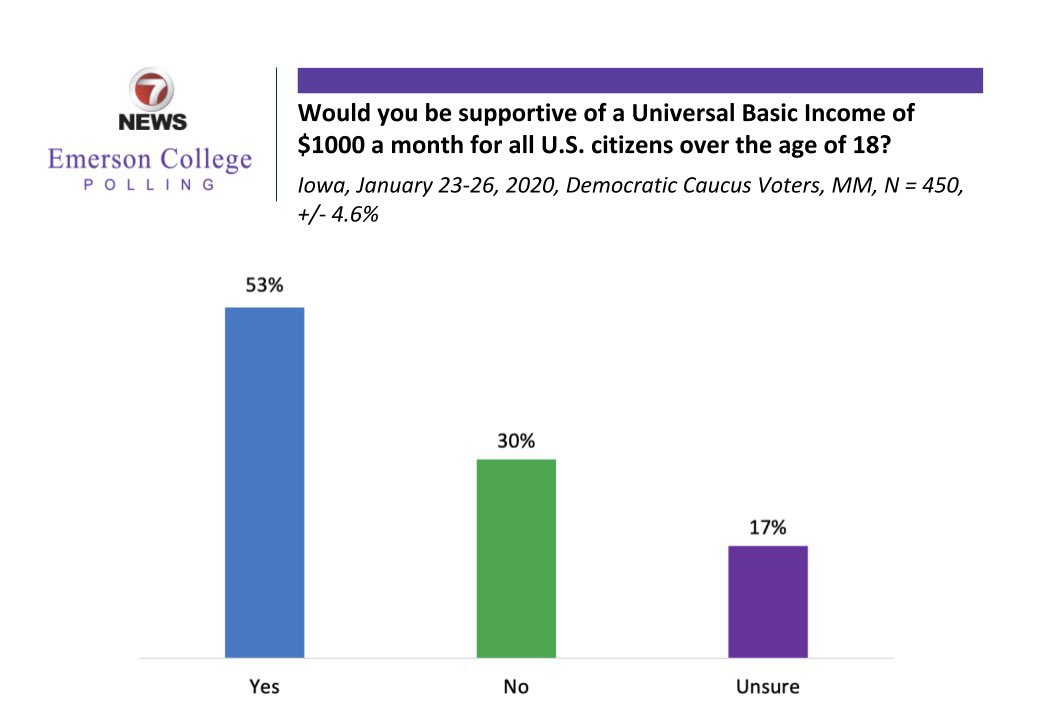 Emerson College Polling/@7News Iowa Poll:  Would you be supportive of a Universal Basic Income of $1000 a month?  53% yes 30% no 17% unsure  @AndrewYang    https:// emersonpolling.reportablenews.com/pr/iowa-2020-s anders-solidifies-frontrunner-status-in-iowa-while-klobuchar-nears-viability  … <br>http://pic.twitter.com/AKOqt4IR7J