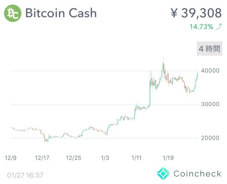 $BCH 爆上げ中🚀🚀🚀年初の価格のほぼ倍になってる。仮想通貨はこういうのがあるから面白い。