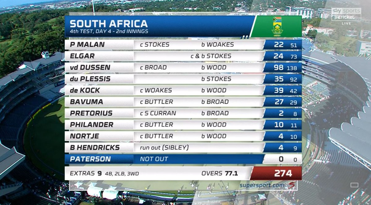 Here are the cards after a convincing England win...